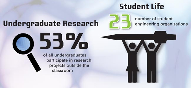 UG research and orgs