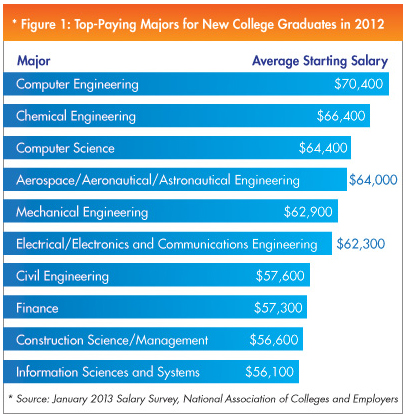 Best Paying College Majors Are Mostly In Engineering Nace