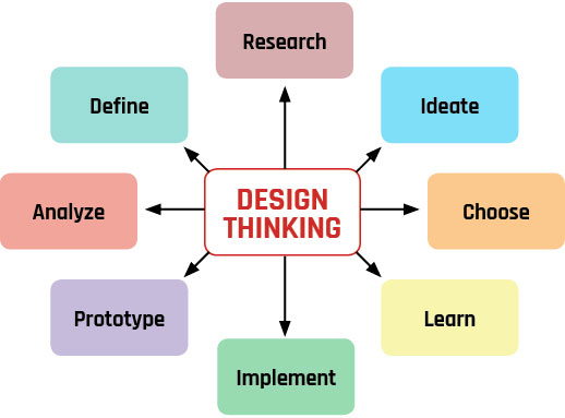 DIVE Design Thinking Chart